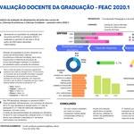 Relatório de Avaliação Docente da Graduação - FEAC - 2020.1